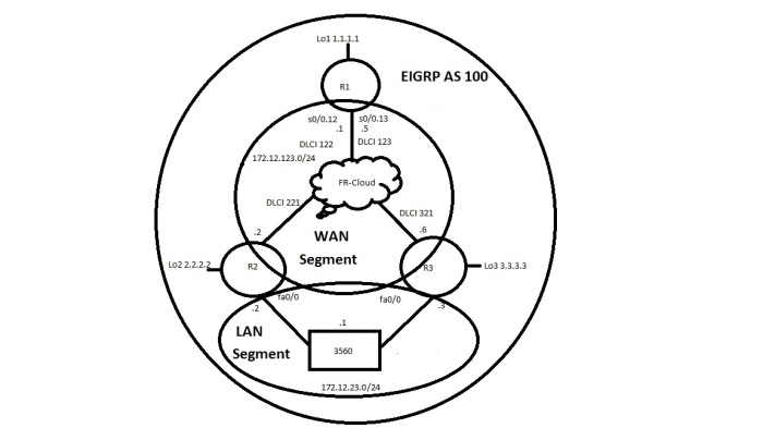 FrameRelay_EIGRP_Topology