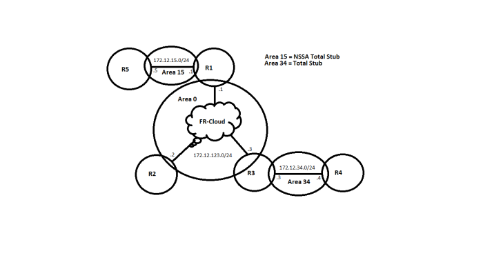 Topology_OSPF_Stubs