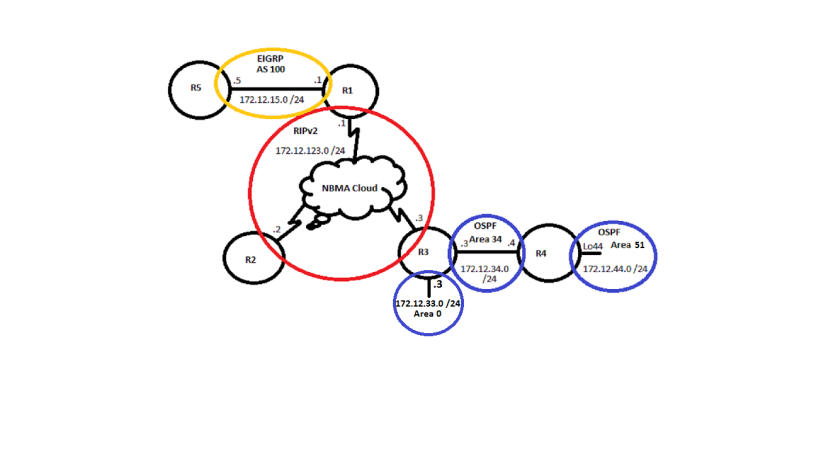 Lab plan for EIGRP / RIPv2 / OSPF Redistribution and more