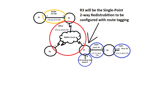 single-point_2way_redist