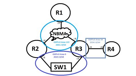 ospfv3_multiarea_topology
