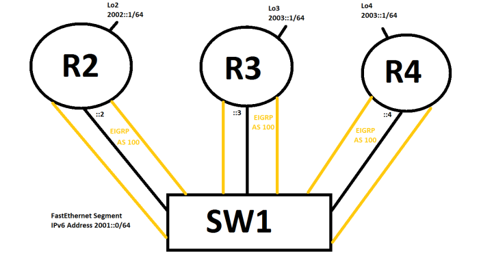 IPv6_EIGRP