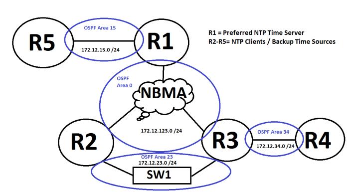 OSPF_Base_Topology_NTP