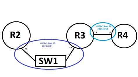 OSPFv3_No_NBMA