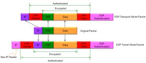 IP_Security_IPSec_ESP_01