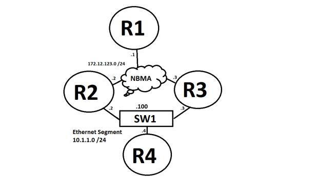 IP_SLA_Tracking_RFC_Eth