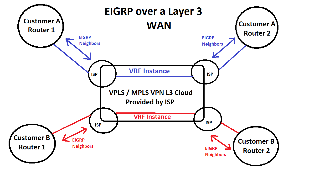 EIGRP: How EIGRP forms relationships over different types of WAN\'s ...