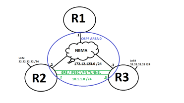 VPN: DEEP Dive into GRE over IPSec configuration, explanation, and