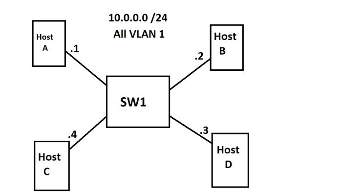 VLAN_Base_Topology