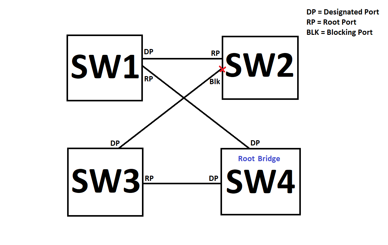 stp  u2013 path cost info  identifying the root bridge  root cost vs path cost  and debugging stp