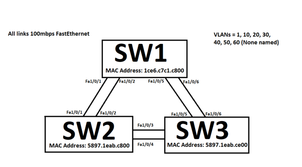 STP_3switches2links