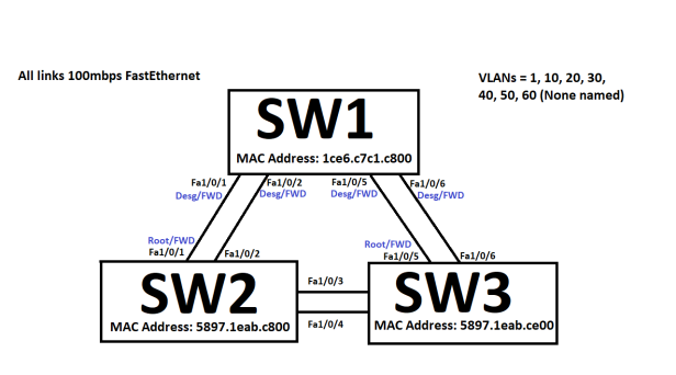 STP_3switches2links_2