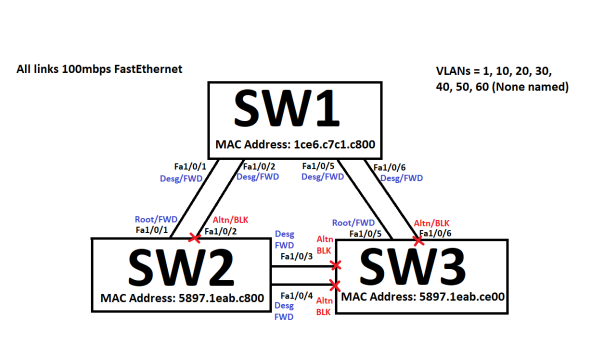 STP_3switches2links_3
