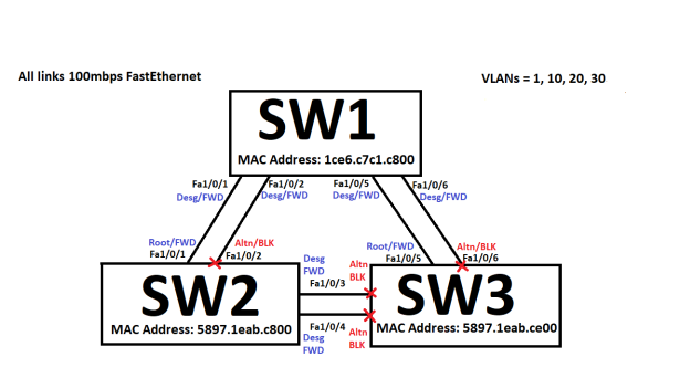 STP_3switches2links_33