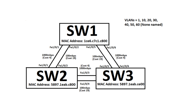 STP_3switches2links_4