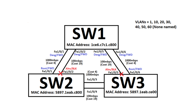 STP_3switches2links_5