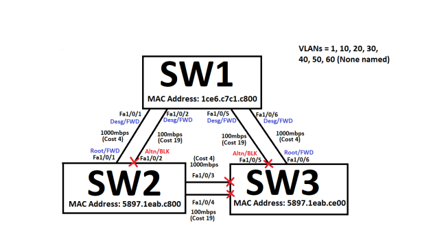STP_3switches2links_6