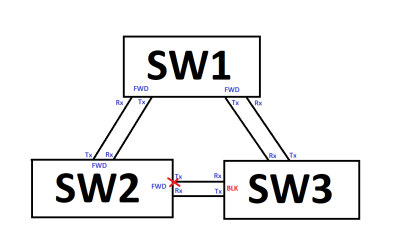 CCNP SWITCH – MISC – Loopedback