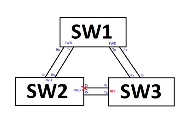 STP_3switches2links_Fiber_Fail