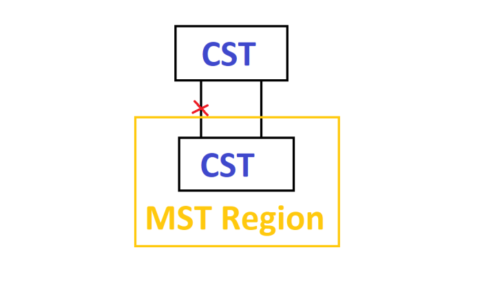 STP_MST_IST2