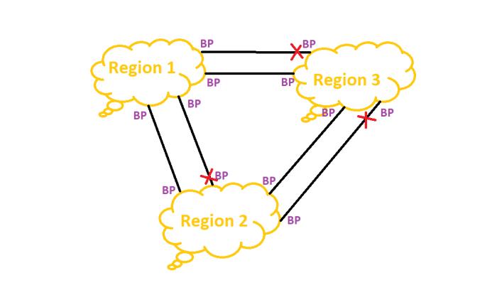 STP_MST_Regional