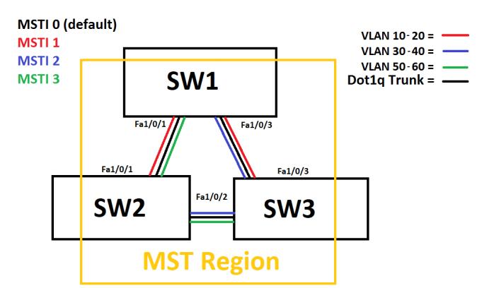 STP_MST_Top