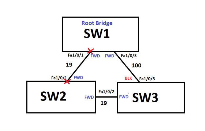 STP_UplinkFast_Indirect