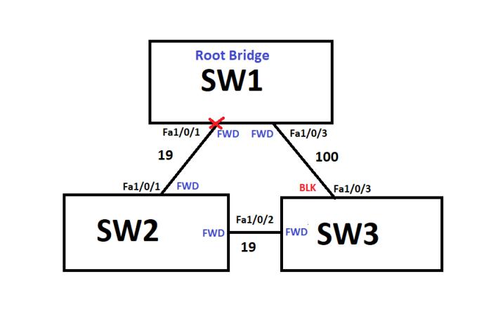 STP_UplinkFast_Indirect2