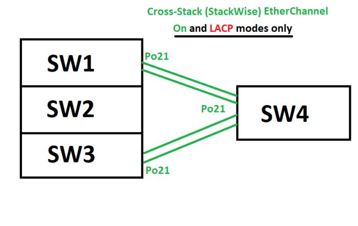 STP_EC_Cross_Stack