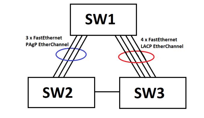 STP_Etherchannel2