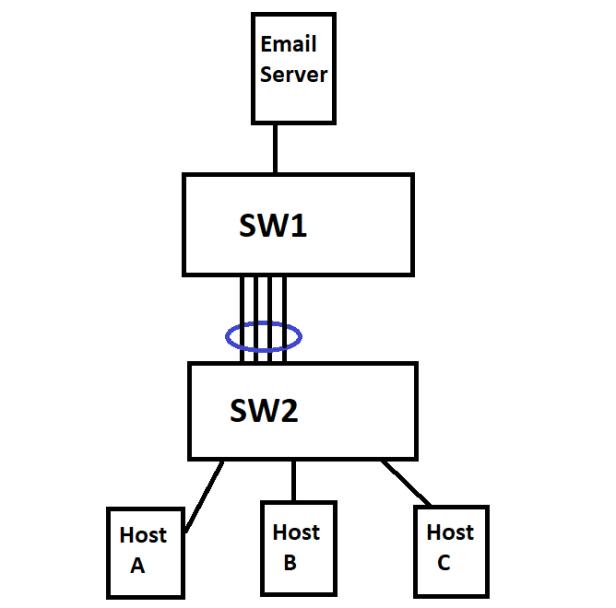 STP_EC_Scenario2