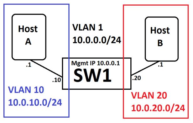 SVI_Lab