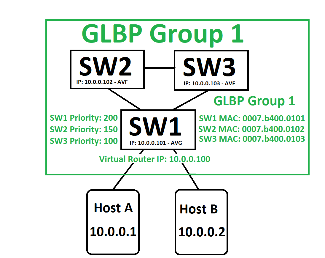 GLBP – Gateway Load Balancing Protocol DEEP DIVE, heavy