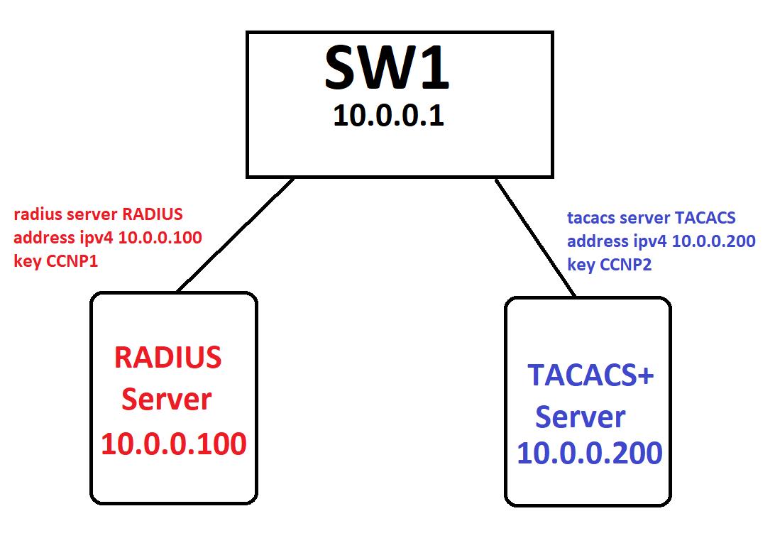 AAA – Fundamentals, TACACS+ vs RADIUS, Basic Config using