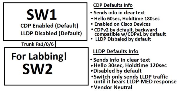 CDPvsLLDP