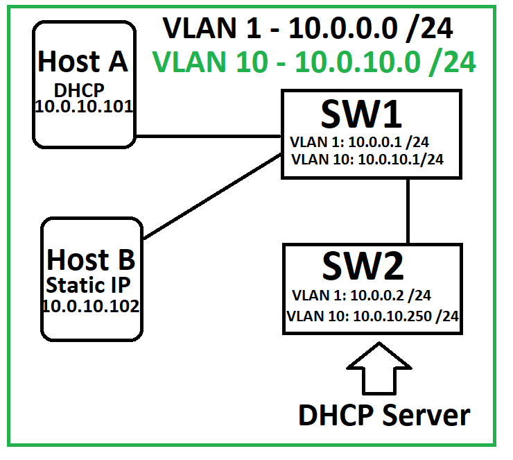 IP Source Guard / VLAN Hopping / Switch Spoofing