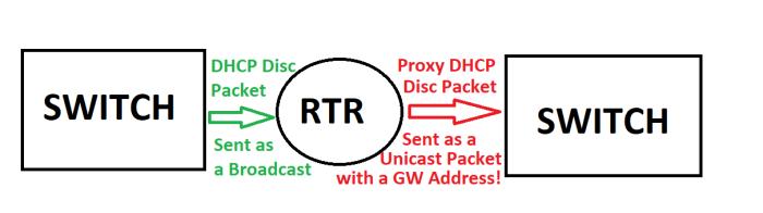 DHCP_Snoop_RTR