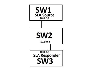 what is ip sla configuration