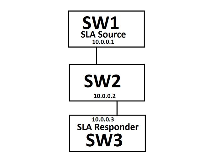 IP_SLA