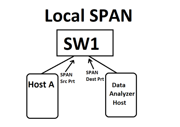 Local_Span