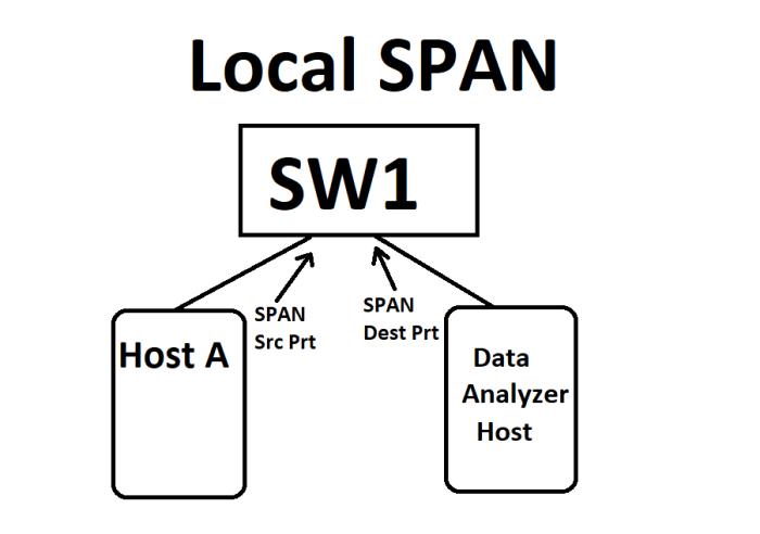 Local_Span