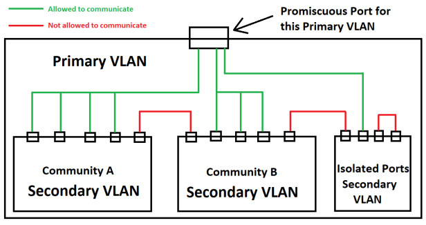 PrivateVLAN1