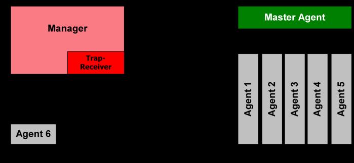 SNMP_communication_principles_diagram