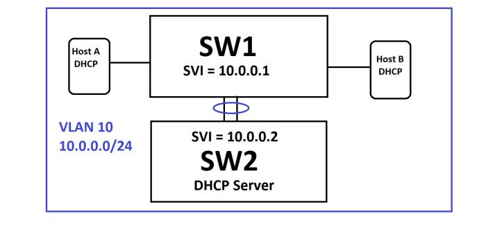 DHCP_Simple