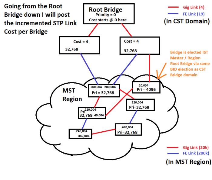 MST_Cost
