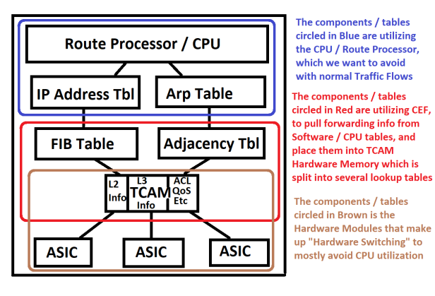 MultiLayerSwitch