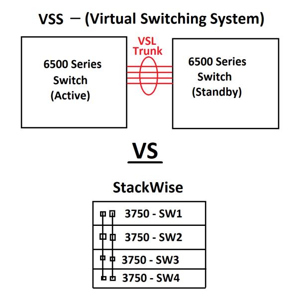 VSS_Stackwise