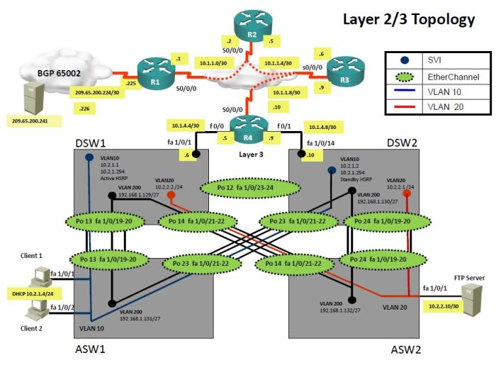 Layer2Topology
