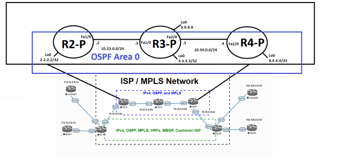 MPLS_EVE_LDP_Transport