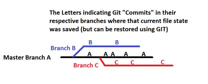 GIT_Branch1